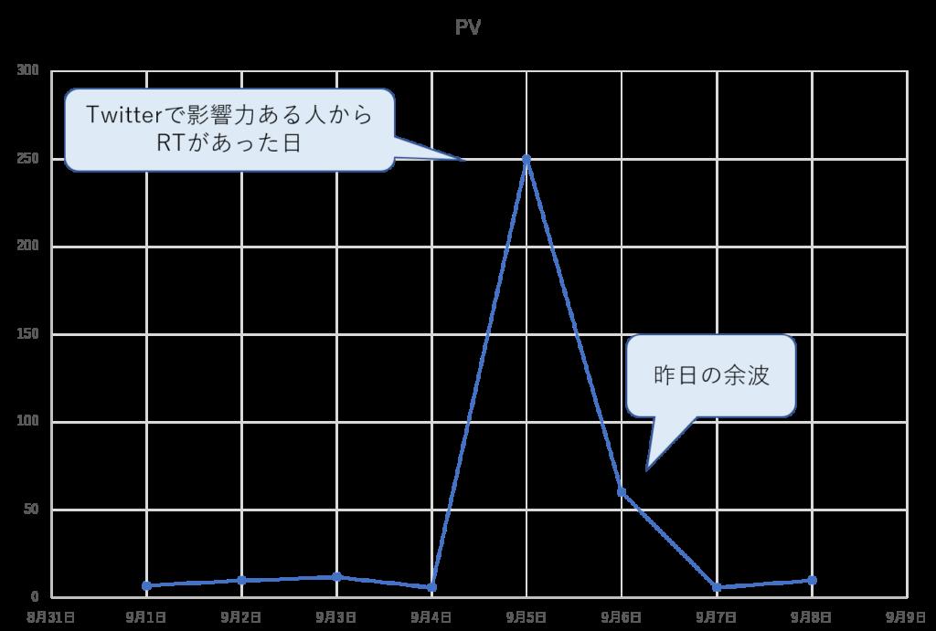 ブログ PV