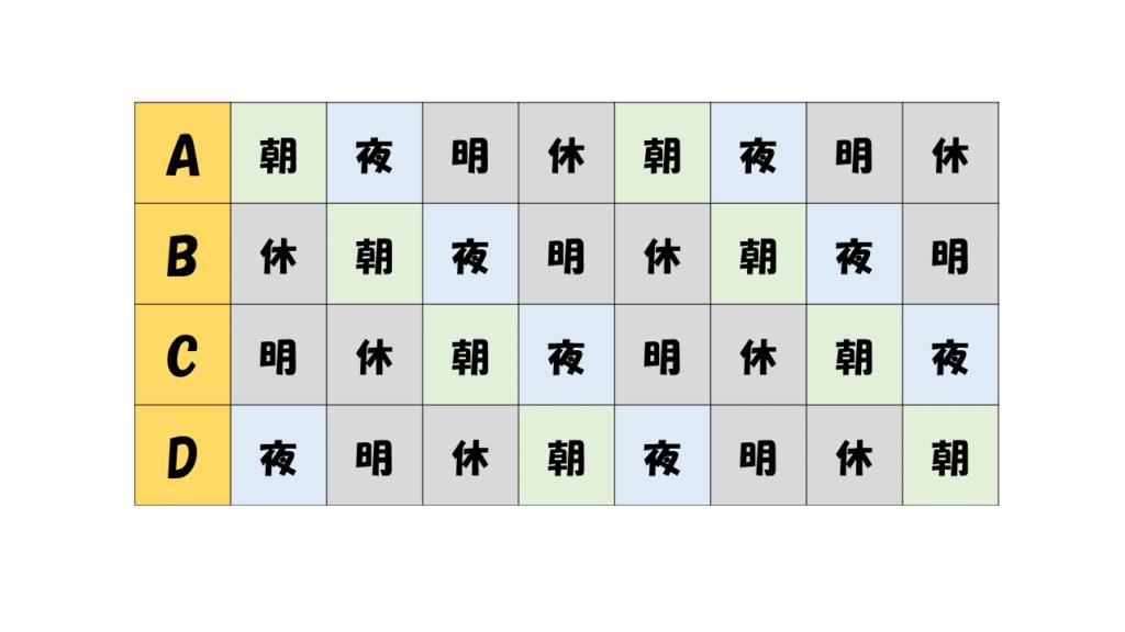 4直2交替 シフト パターン